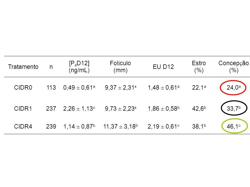 Tratamento n. [P4D12] (ng/mL) Folículo. (mm) EU D12. Estro. (%) Concepção. CIDR0. 113. 0,49 ± 0,61a.
